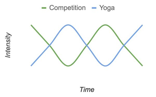 Yoga for Athletes Training Line Chart